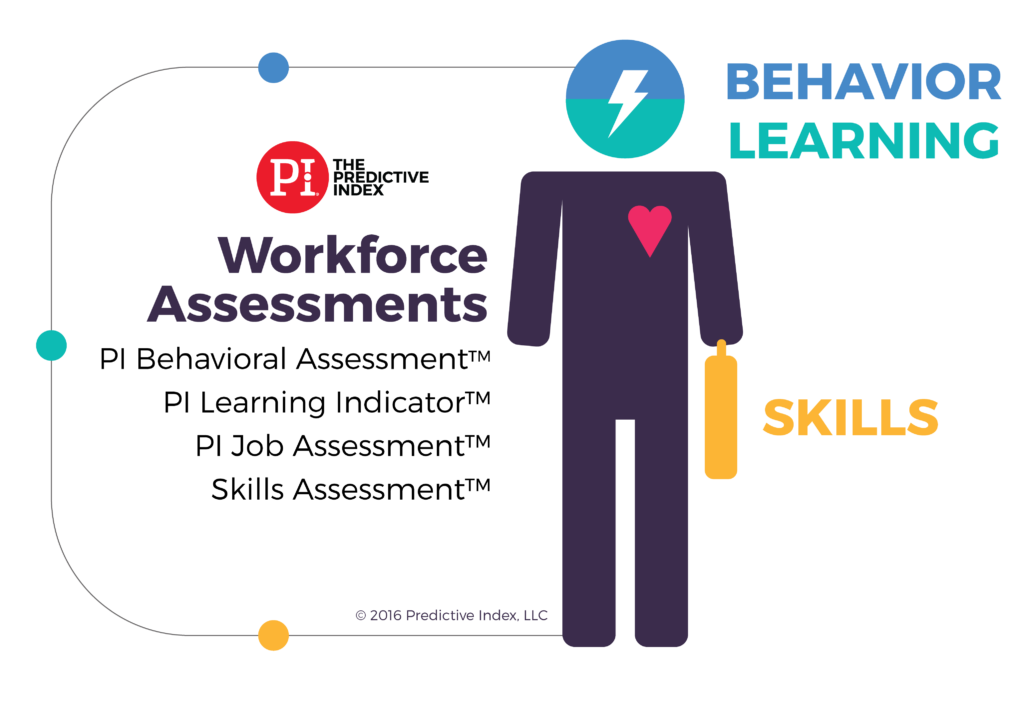 The Predictive Index® Workforce Assessments Graphic