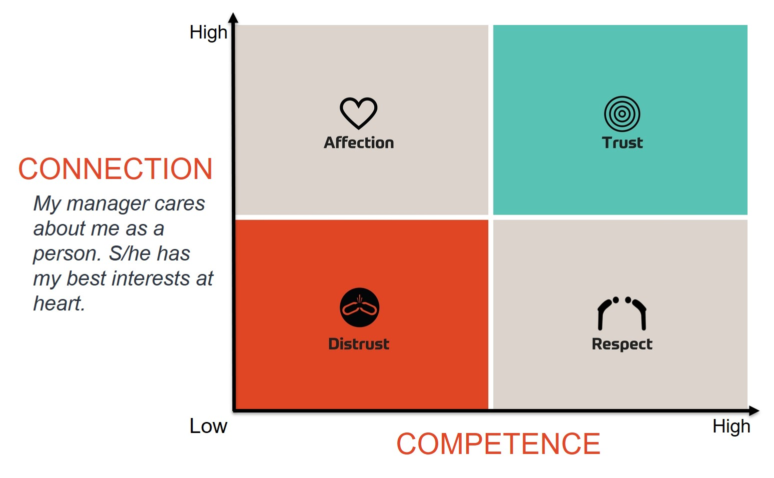 Connection and Competence Model